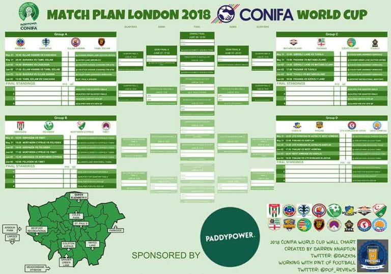 The 2018 CONIFA World Cup wall chart.